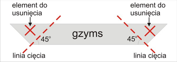 Obróbka gzymsów